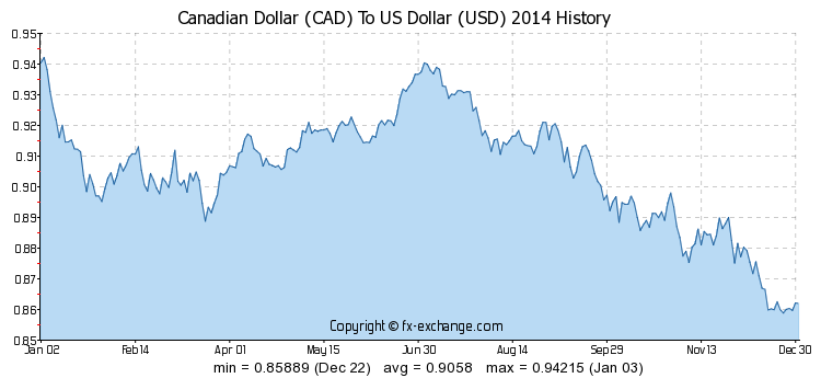 Historical Canadian Exchange Rate Chart