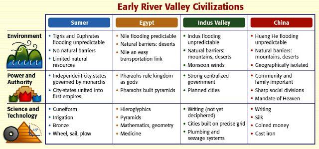 Image Result For Ancient River Valley Civilizations Worksheet