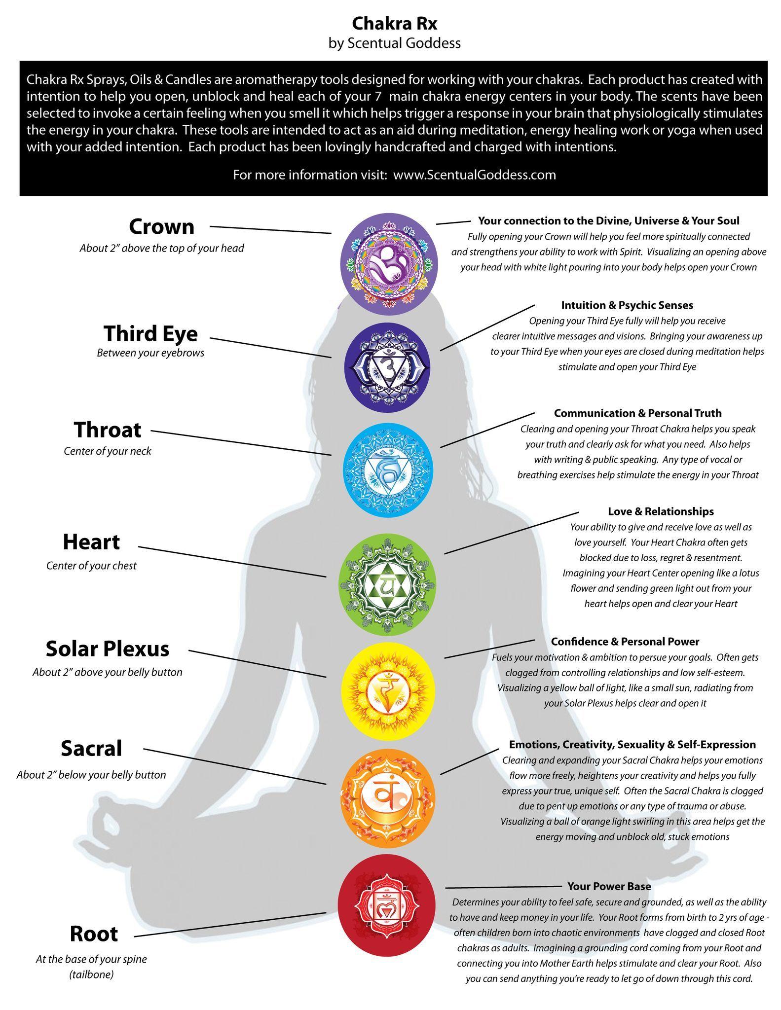 7 CHAKRA CANDLES SET - Chakra Meditation Tools to Clear ...