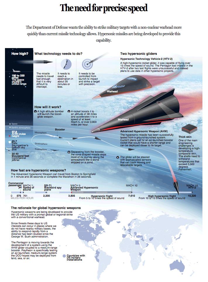 Going Hypersonic At Raytheon The Boston Globe Technology Speed Of Sound Development