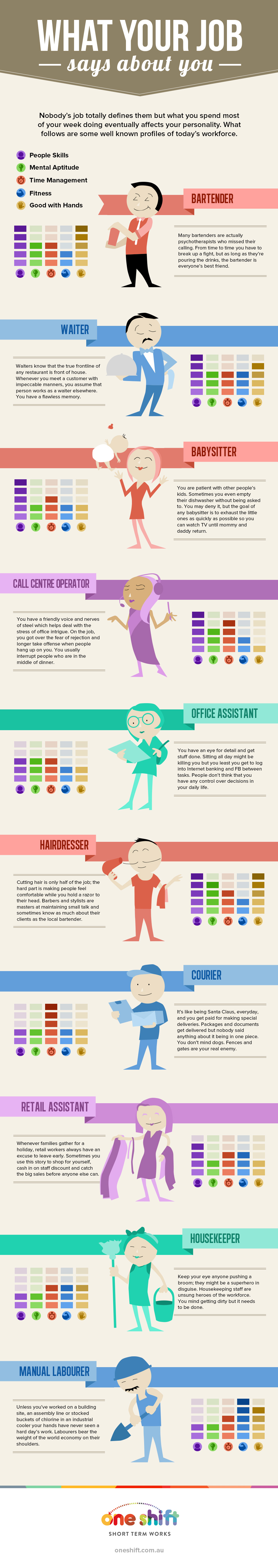 What Does Your Job Say About You Infographic Career Quiz Buzzfeed Career Quiz Social Media Infographic