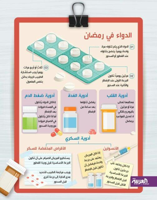 الدواء في رمضان Map Boarding Pass Jily