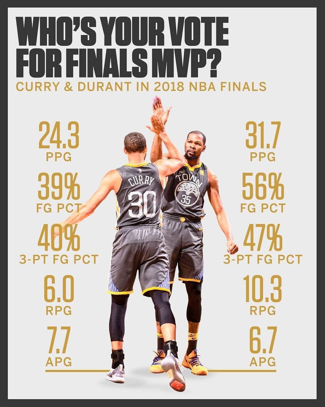 a8c1b7fda80 If the Warriors win the championship tonight who do you think should win  Finals MVP? . To me it depends on who has a better game tonight because  Curry ...