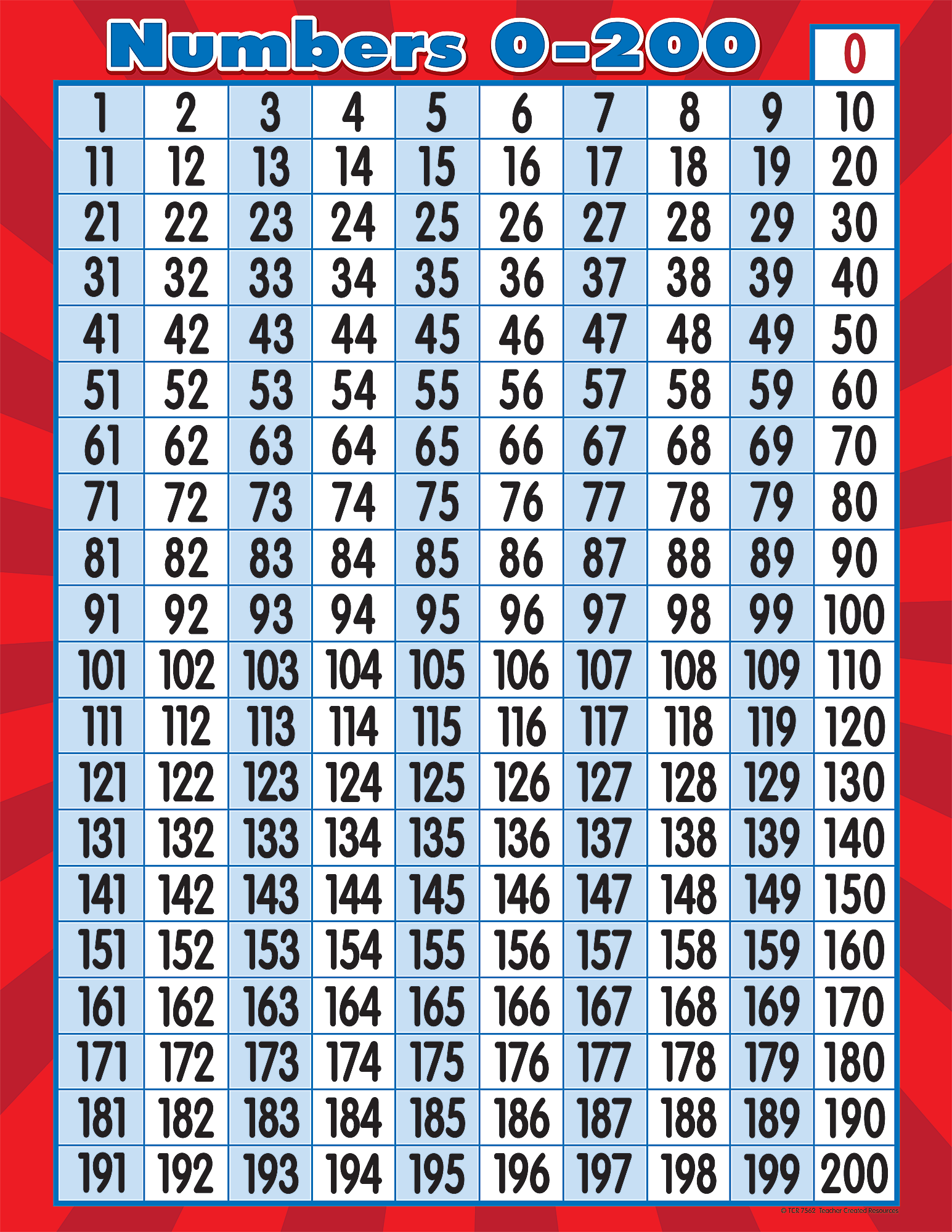 Numbers 0 200 Chart