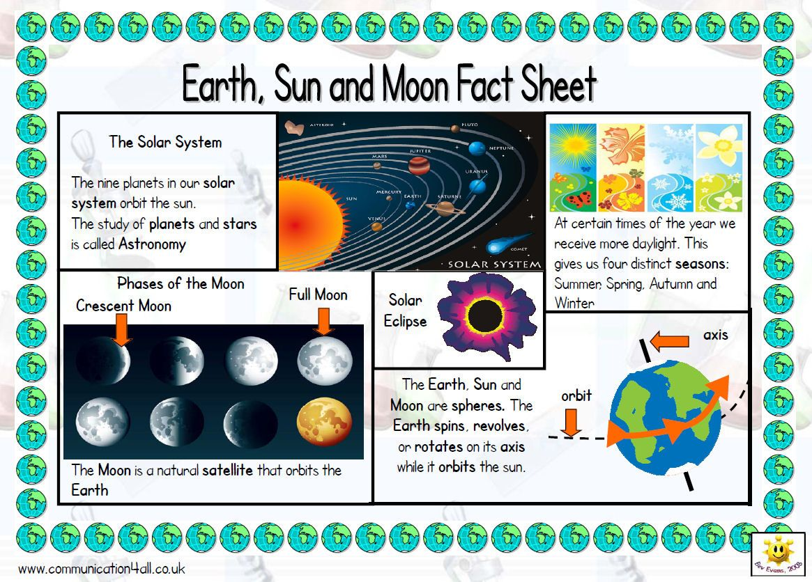 A4 Fact Sheet To Support The Teaching Of This Topic 5e