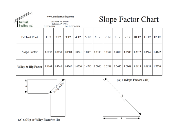 Everlast Roofing Inc Slope Factor Chart Pitched Roof Roofing Roof Types