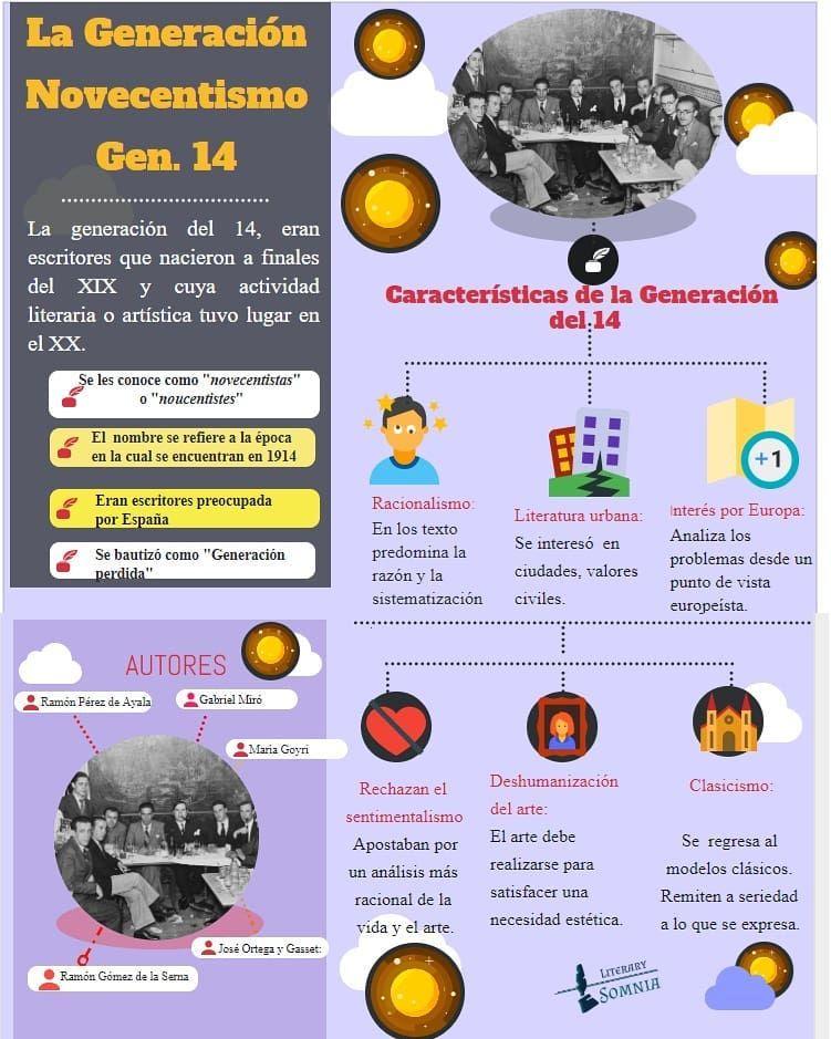 La generación del 14/ NOVECENTISMOresumen
