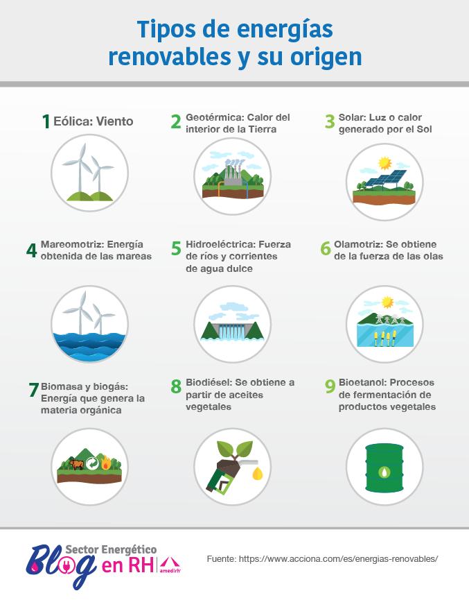 Infografia Tipos De Energias Renovables Blog Recursos Humanos Amedirh Tipos De Energia Renovable Proyectos De Energia Renovable Tipos De Energia