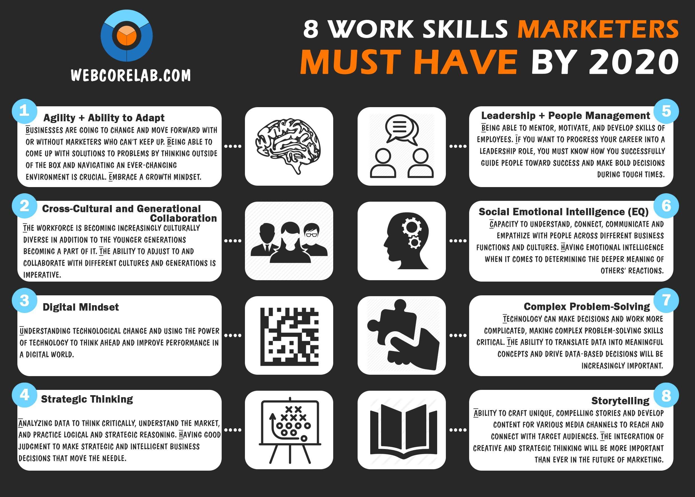 Digital Marketing Agencies Want Specialists With These Key Work Skills Work Skills Web Marketing Digital Marketing Agency