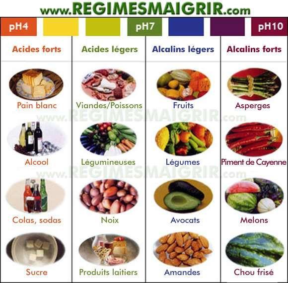 Populaire Tableau des aliments alcalins et acides dont la consommation  GM51