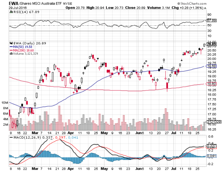Exploring Asia S Non China Etfs Ishares Stock Charts Things To Come