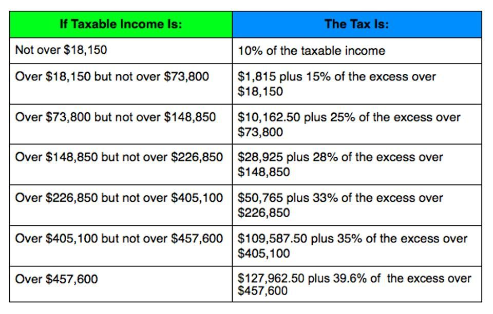Irs Announces  Tax Brackets Standard Deduction Amounts And