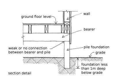 Shallow foundation transfer building loads to the earth for Wood piling foundation cost