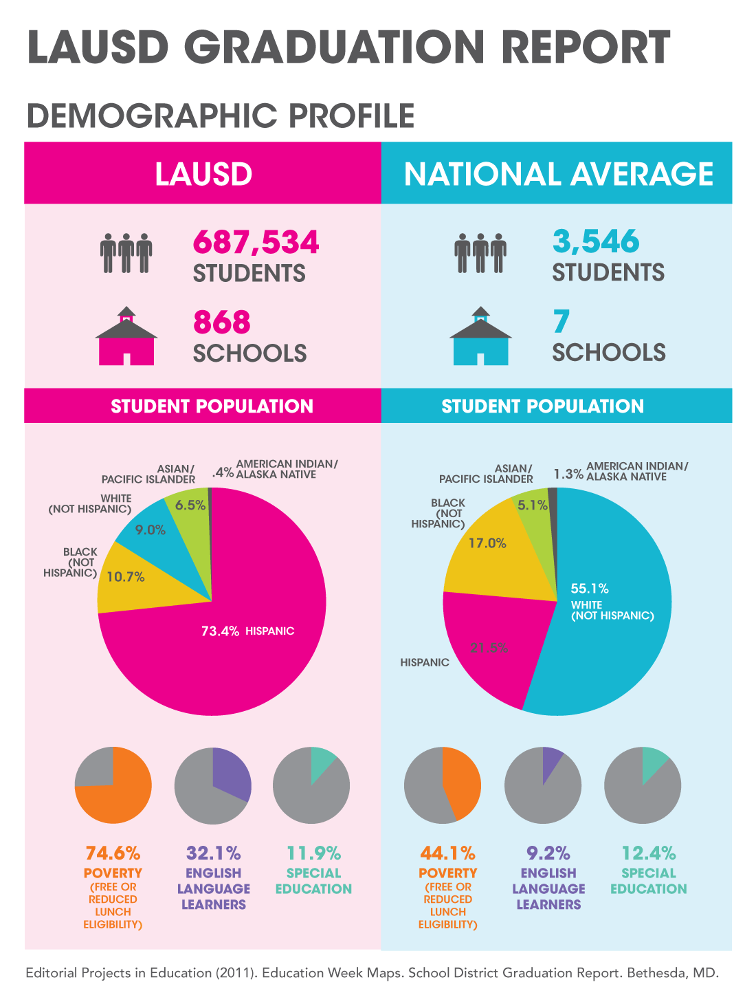 La2050 Education Education Infographic School Student