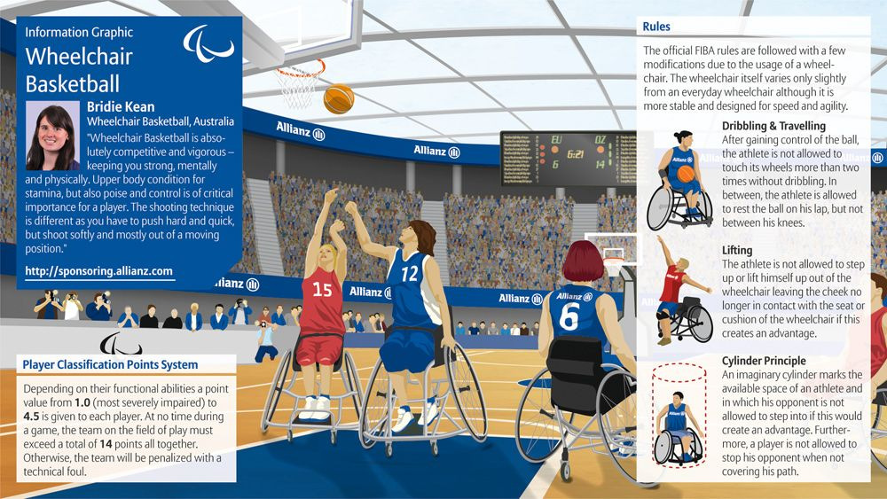 Infographic on Wheelchair Basketball for the 2012
