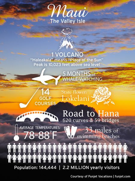 What You Need to Know about #Maui Vacations  | Funjet Insider #infographic #hawaii