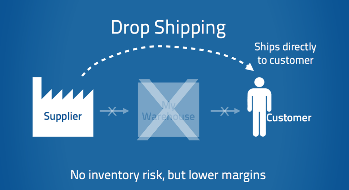 The article discusses drop shipping and what it takes to