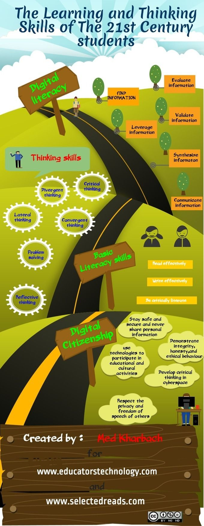 A Free Poster on The Learning and Thinking Skills of The