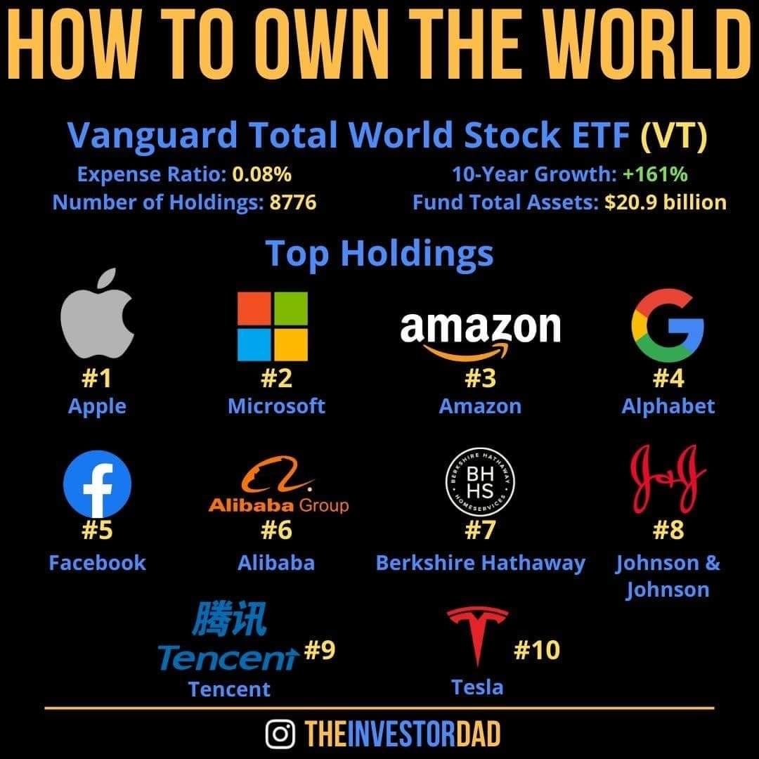 How To Own The World In 2020 Value Investing Investing 101 Stock Market