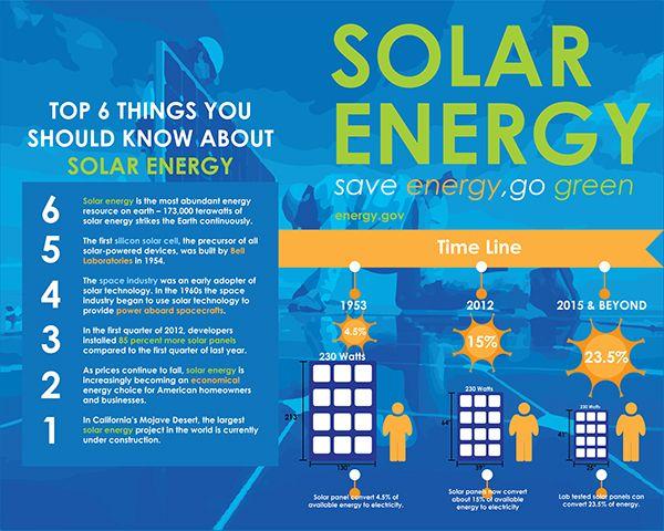 Solar Energy Ad Poster on Behance