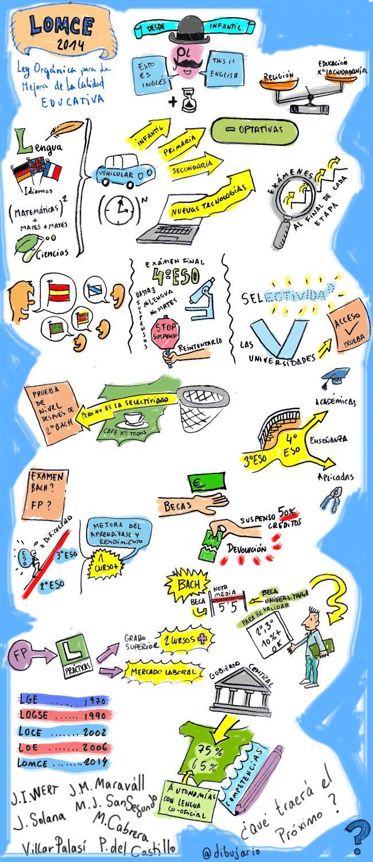 Dibujario: Fernando de Pablo: Ley de educación LOMCE algunas notas visuales...