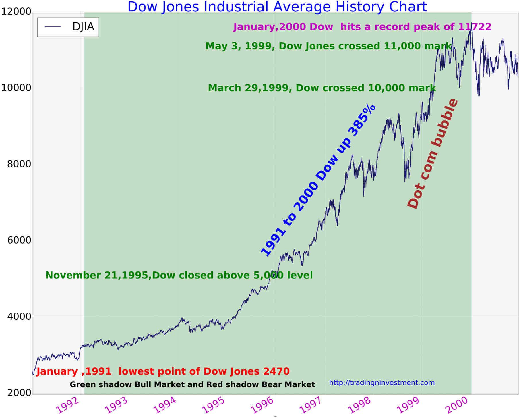 Dow jones industrial average chart 1991 to 2000 investment and