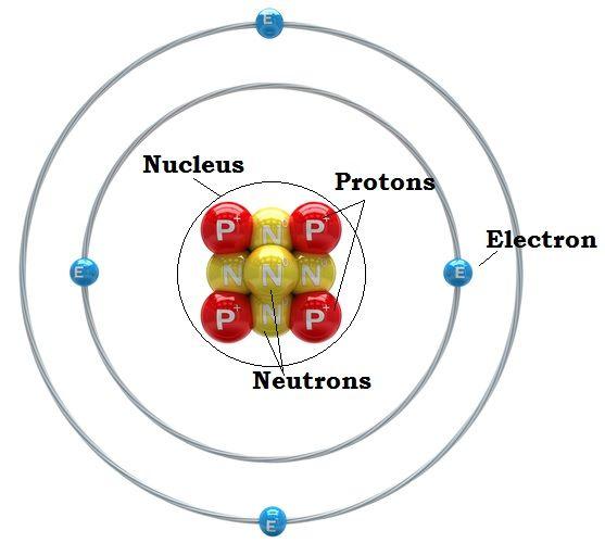 Structure Of A Beryllium Atom  Four Protons  Four Neutrons