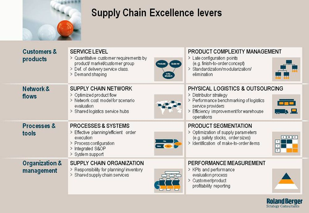procurement logistics and supply chain management commerce essay Free supply chain management papers, essays, and research papers  of all  activities involved in sourcing and procurement, conversion, and all logistics  management activities  dell: supply chain management and electronic  commerce.
