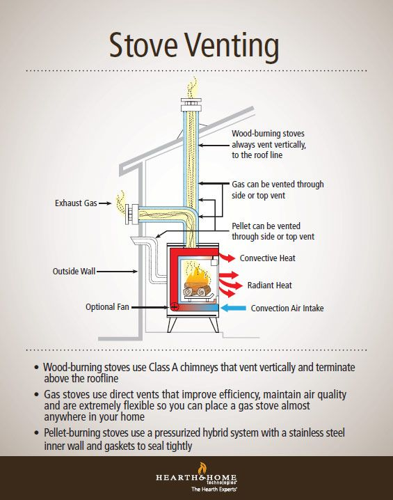 Understanding Gas Wood And Pellet Stove Venting Crazy