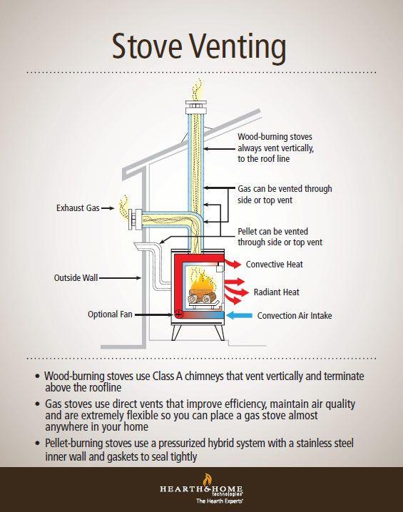 Understanding Gas Wood And Pellet Stove Venting Pellet Stove