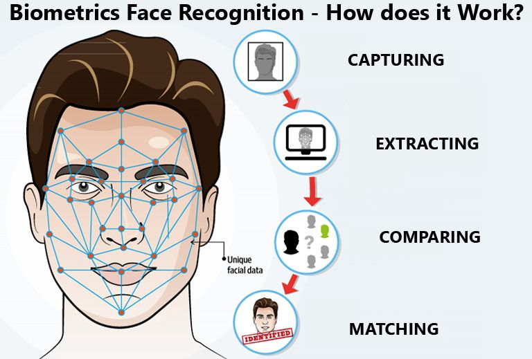 Biometrics Face Recognition How Does It Work Face Recognition System Face Biometric System