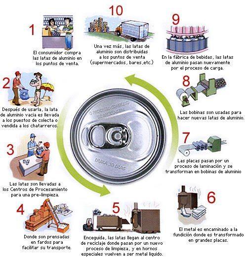 Reciclaje Del Aluminio Tipos De Reciclaje Proceso De Reciclaje Frases De Educacion