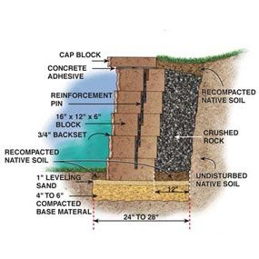 Retaining Wall Building A Retaining Wall Concrete Block Retaining Wall Retaining Wall