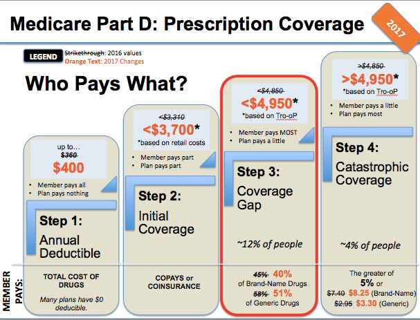 Medicare Premiums And Copayments Cannon Wealth Health Insurance
