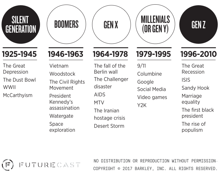 The Defining Moments Of Each Generation Generation Z Millennials Generation Millennial Marketing