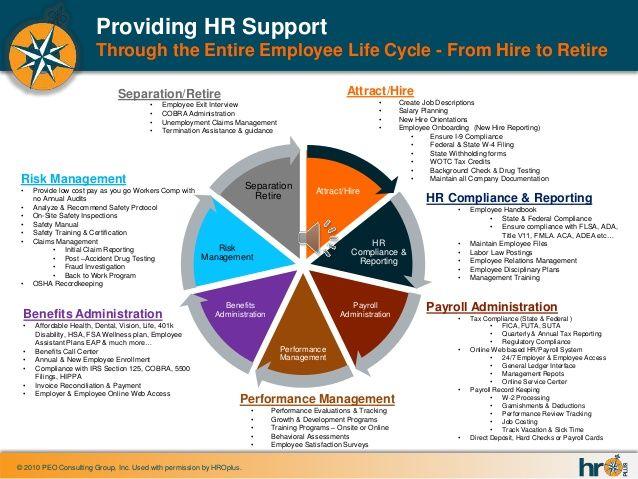 hr process employee life cycle - Tìm với Google HR Pinterest - hr metrics