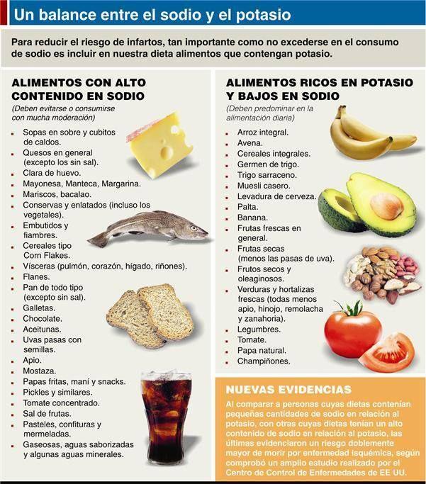 alimentos sin sodio y potasio