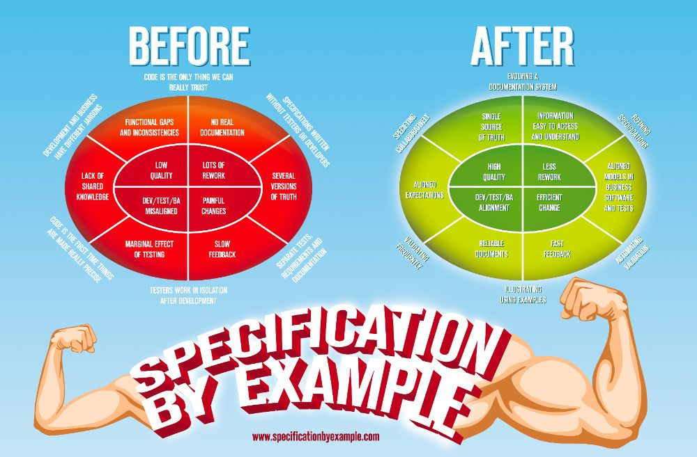 Specification By Example Infographic Pinterest Infographic And