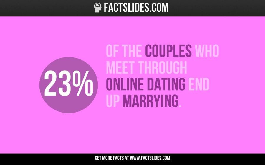 random facts about internet dating
