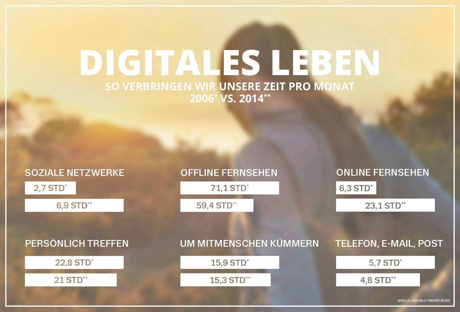 Digitale Auszeit ?!