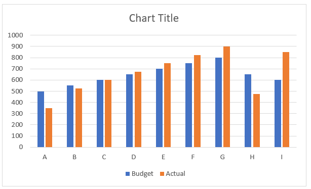 Free Budget Vs Actual Chart Excel Template Download Excel Templates Chart Free Budget