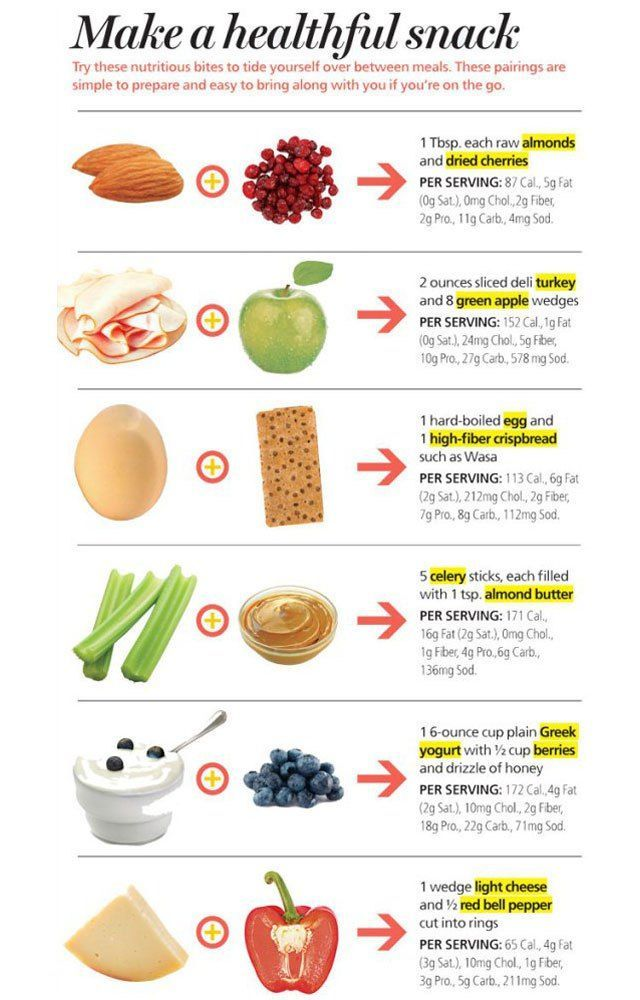Are Your Snacks Leaving You Hungry Adding Protein Keeps You Fuller Longer Try Some Of These He Healthy Afternoon Snacks Healthy Snacks Recipes Health Snacks
