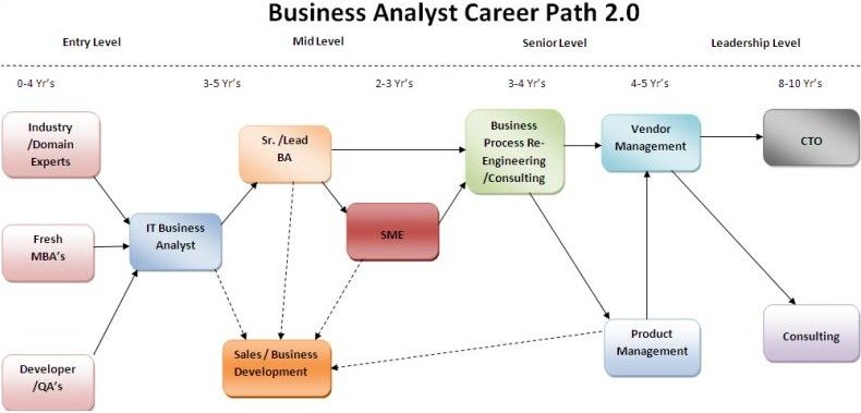 Business Analyst Career With Images Business Analyst Career