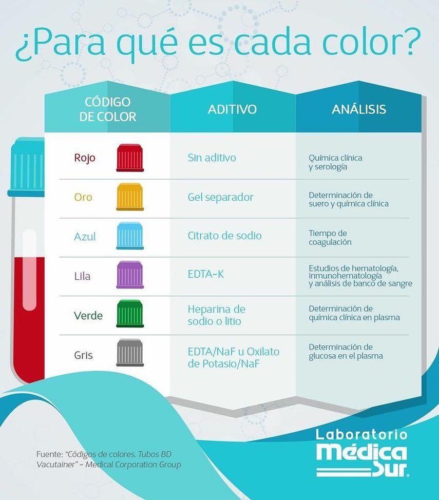 Pictame Webstagram Instagram Post By Repasomedicoo Tubo De Ensayo Para Puncio Auxiliar De Enfermeria Farmacologia Enfermeria Enfermería Farmacología