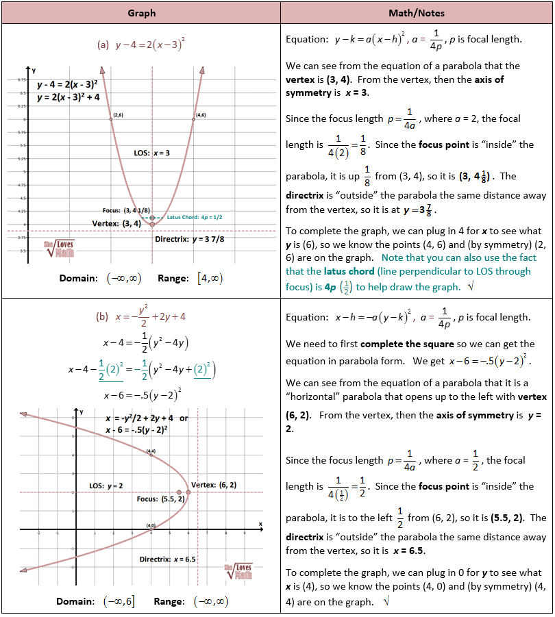 Graphing Parabolas | Math Education | Pinterest | Math, Free math ...
