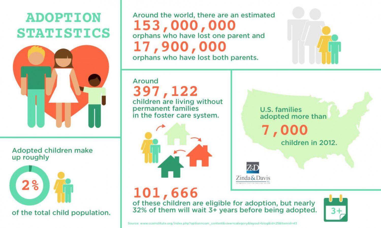 Adoption Infographic