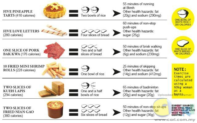 Pin by Esther Jeganathan on health \ beauty Pinterest - food calorie chart