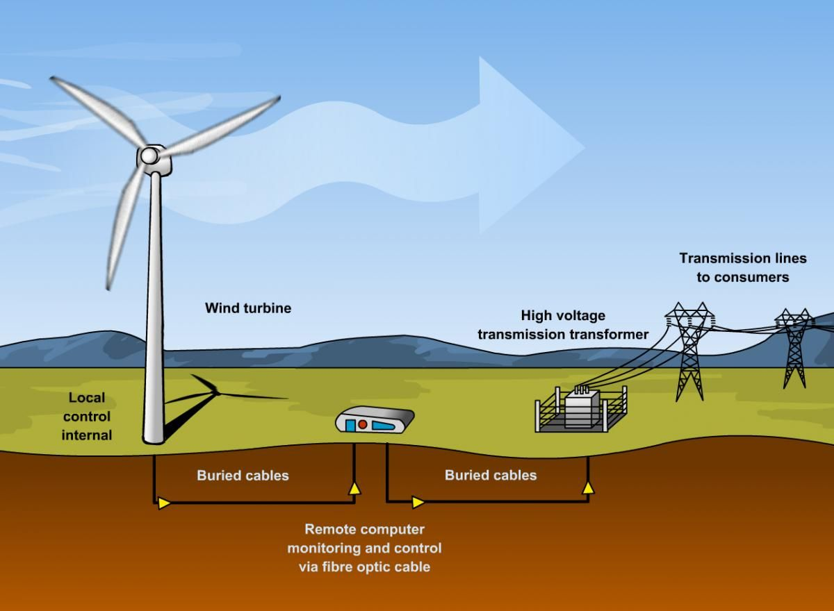 wind energy a renewable energy essay These renewable energy sources are  wants to read/search an essay about alternative sources of energy  wind power, and geothermal energy.