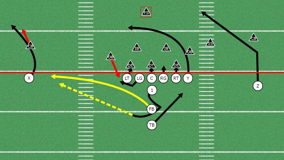 Fullback Pass Play High School Football Games Play Running Drills