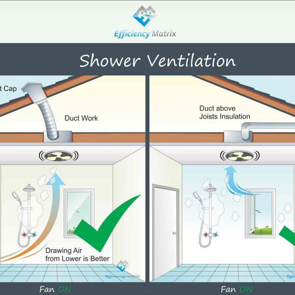 Ceiling Fan Air Flow Diagram Bathroom vent fan, Bathroom
